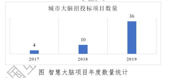 发展指数报告
